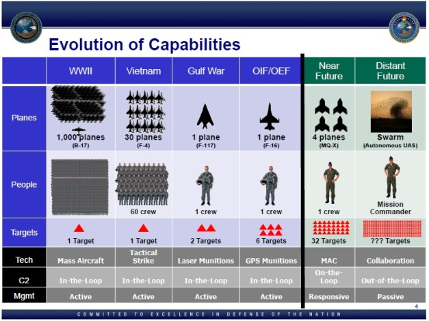 Drone_Evoloution_of_Capabilities